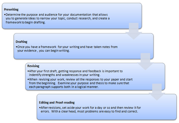 Engineering Management write process essay