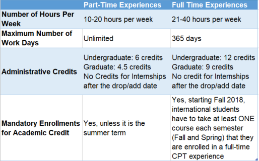Table comparing full-time vs part-time internships
